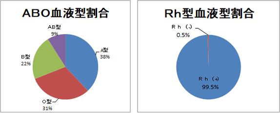 Rh 血液 型